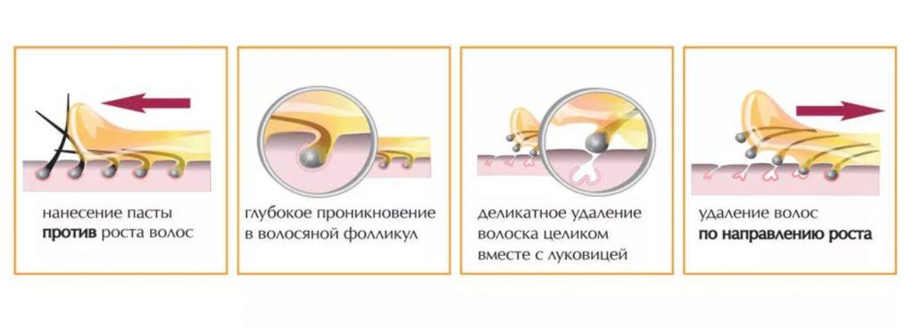 Как работает сахарная паста на коже