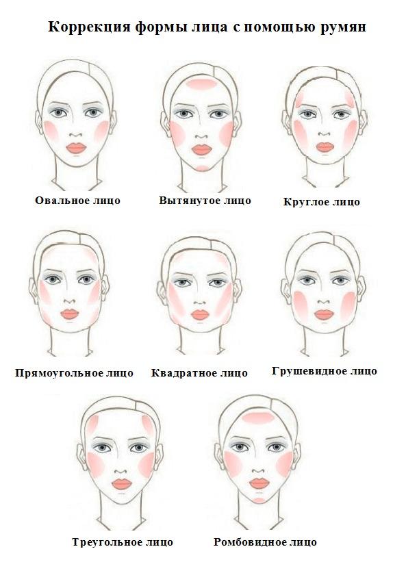 скульптурирование разных форм лица
