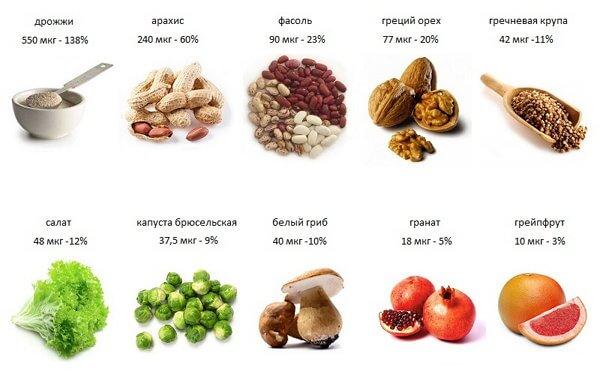 Фото продукты с содержанием фолиевой кислоты