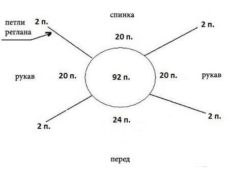 Фото схема распределения петель реглана для вязания манишки