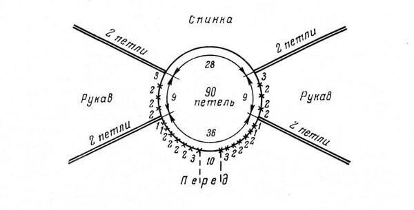 Фото схема распределения петель в вязании манишки регланом