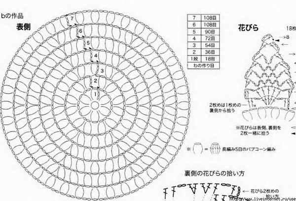 Фото схемы для вязания круглых ковриков крючком с шишками