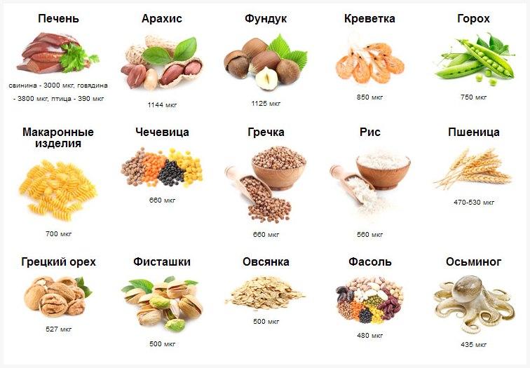 продукты питания и медь