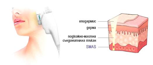 Слой SMAS