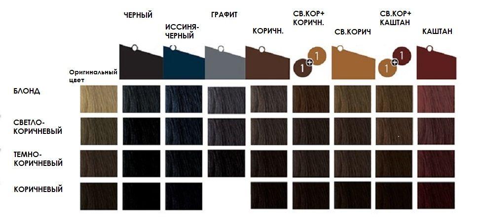Топ-5 советов, которые помогут выбрать идеальную краску для бровей и ресниц