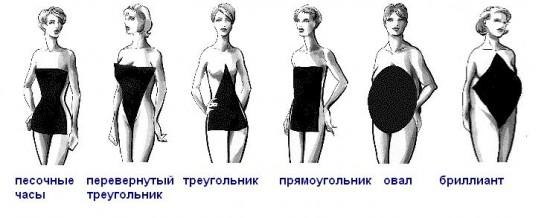 Тип женской фигуры