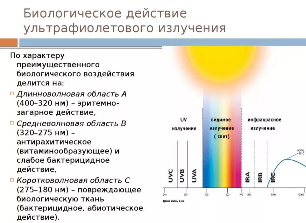 Ультрафиолетовые лучи бывают разные